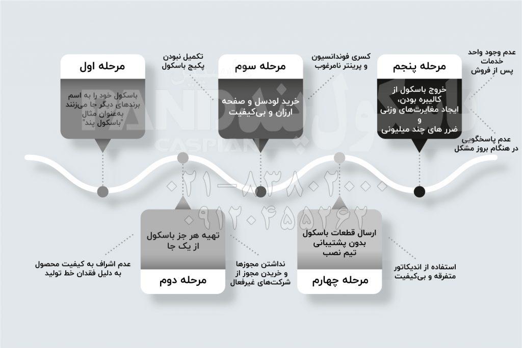 باسکول ارزان + ویدیو + اینفوگرافی 2